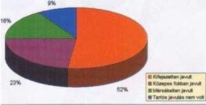 Prostatitis az ábrán