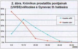 Prostatitis az ábrán)